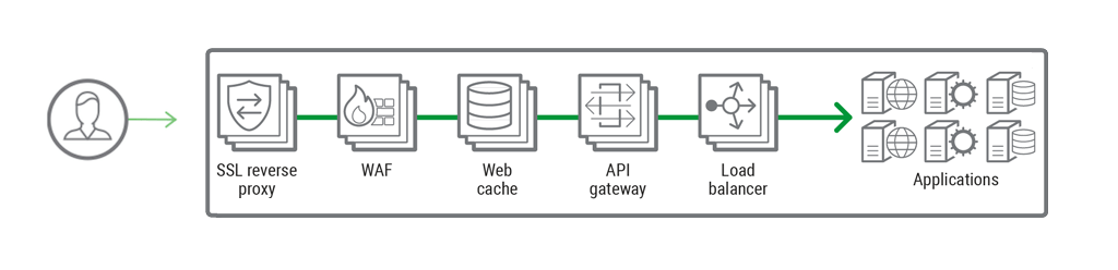 Dynamic Application Gateway: Creating A Single Tier for