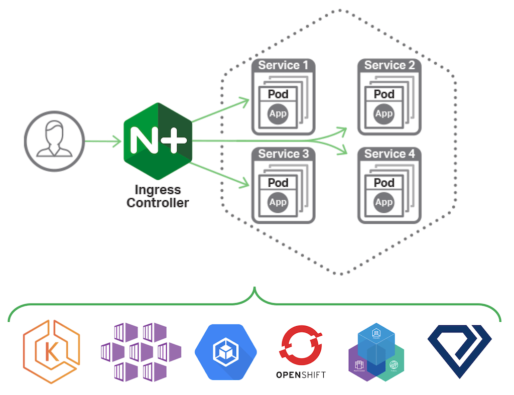 Announcing NGINX Ingress Controller for Kubernetes Release 1 4 0 - NGINX