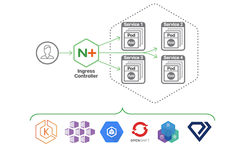 Announcing NGINX Ingress Controller for Kubernetes Release 1.4.0