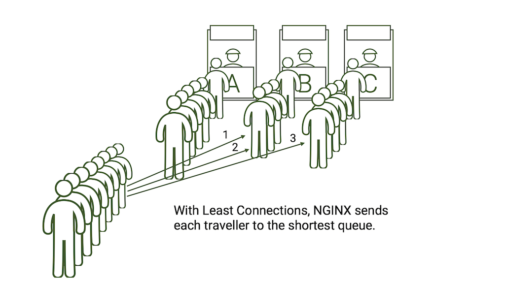 """NGINX and the """"Power of Two Choices"""" Load-Balancing Algorithm"""