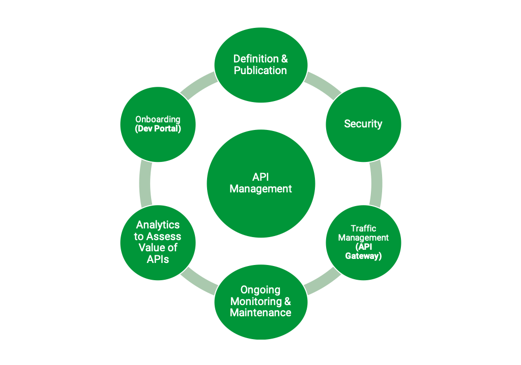 What Is API Management? - NGINX
