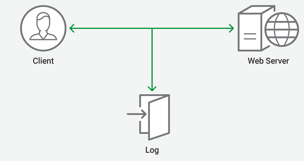 Logging Traffic Between NGINX and Upstream Servers at CDN77 - NGINX