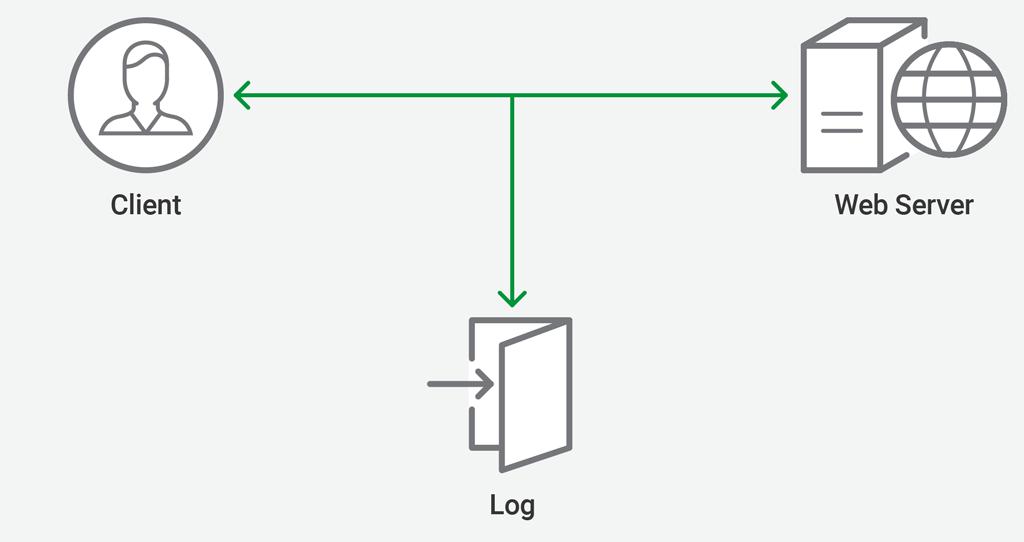 Logging Traffic Between NGINX and Upstream Servers at CDN77
