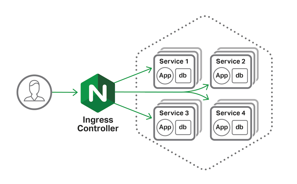 Wait, Which NGINX Ingress Controller for Kubernetes Am I Using?