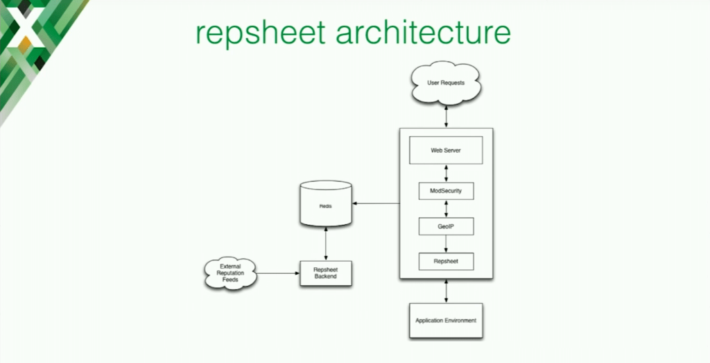 The repsheet architecture for application security