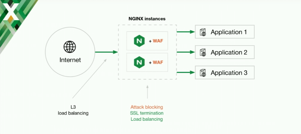 Diagram showing blocking of application security threats with NGINX