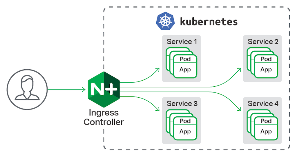 Wait, Which NGINX Ingress Controller for Kubernetes Am I