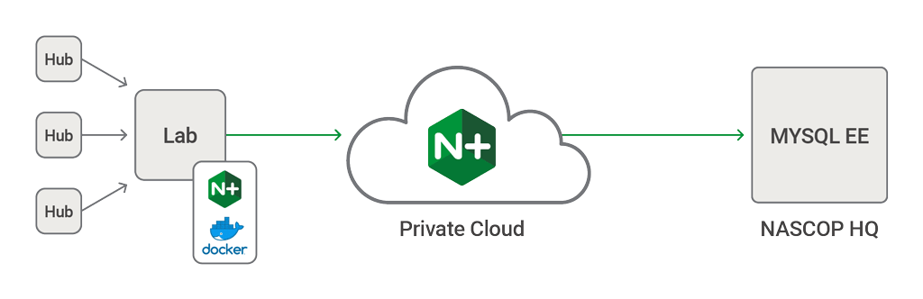 nginx private cloud image