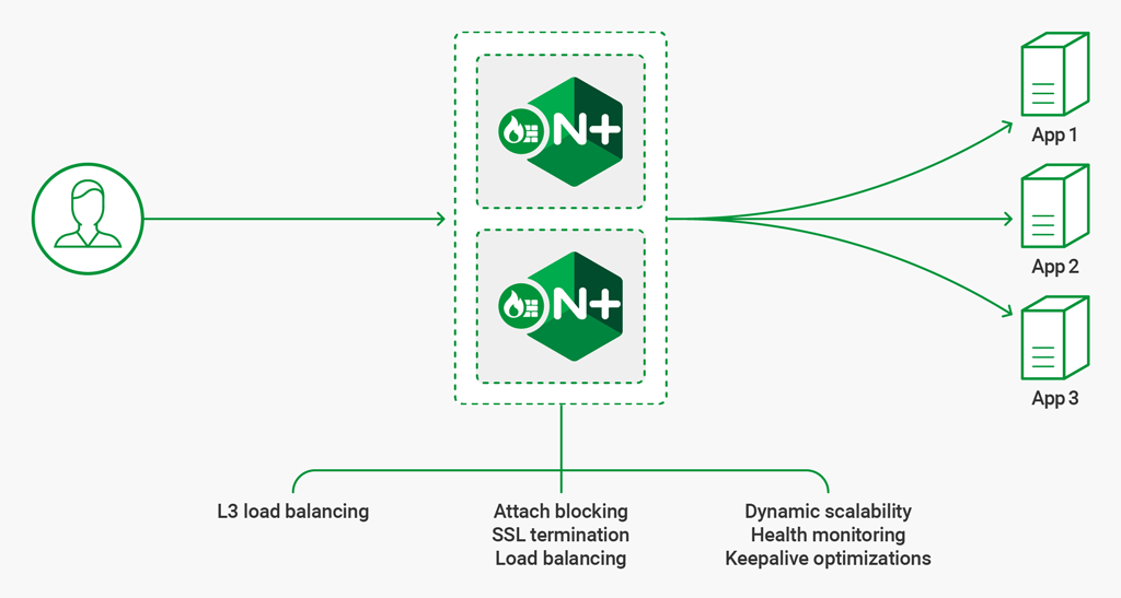 NGINX Load-Balancing-as-a-Service and WAF-as-a-Service infographic
