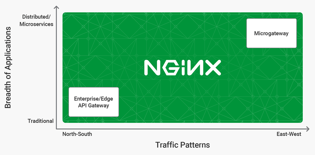 Do You Really Need Different Kinds of API Gateways? (Hint: No!) - NGINX