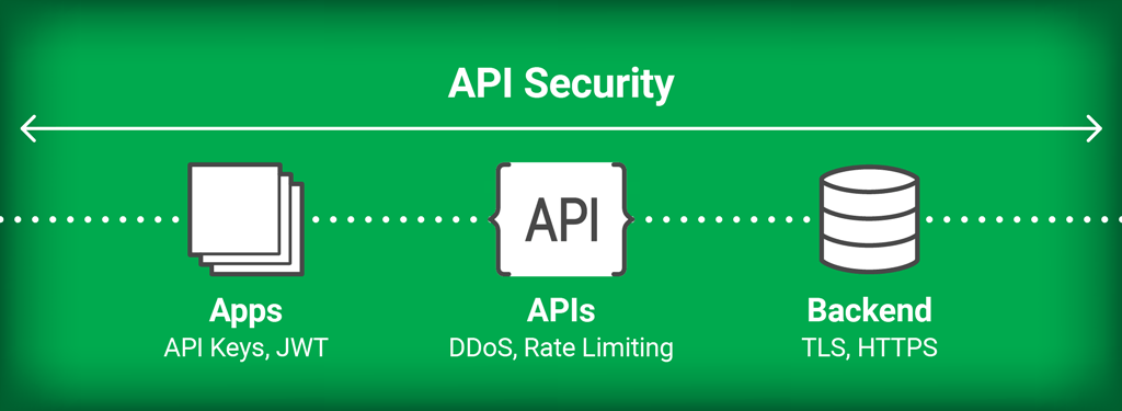 Securing Your API Ecosystem with the NGINX Controller API
