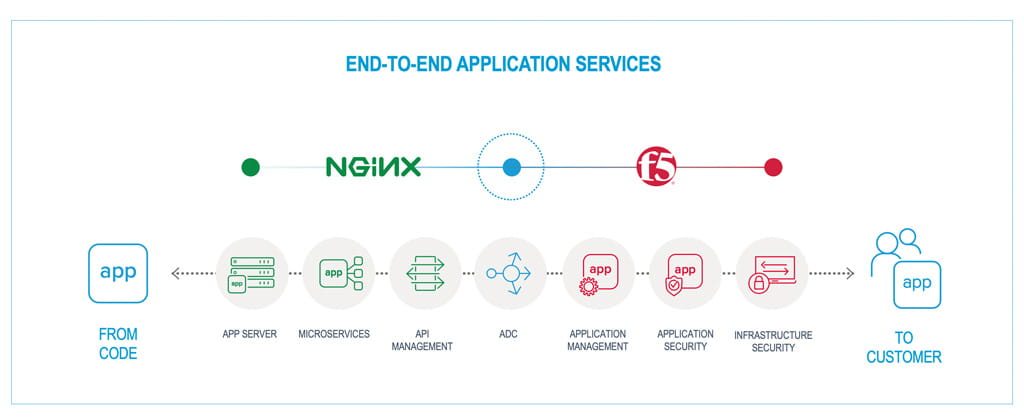 F5 Acquires NGINX to Bridge NetOps & DevOps, Providing Customers with Consistent Application Services Across Every Environment