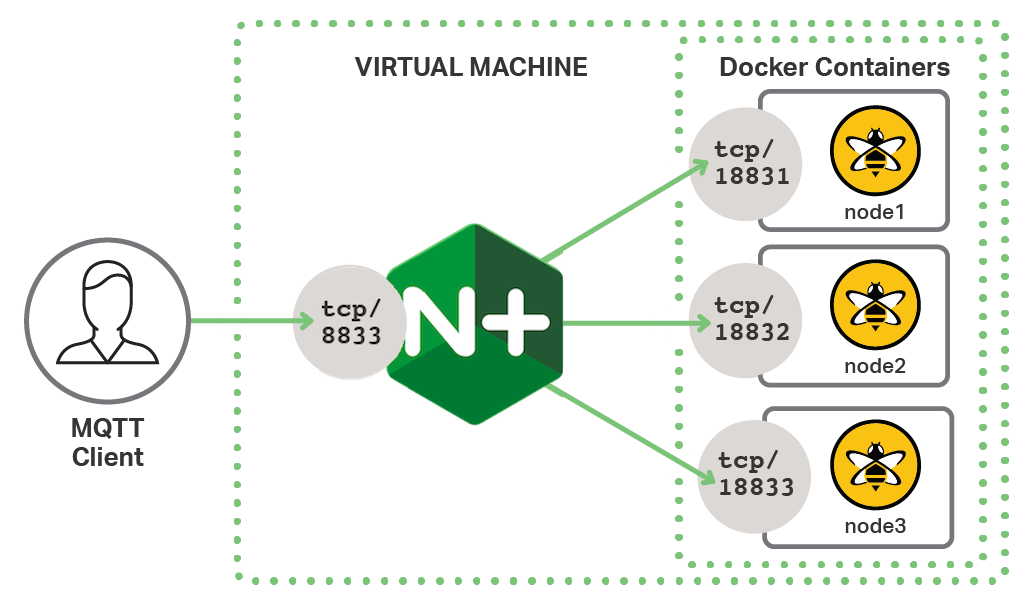 MQTT Load Balancing and Session Persistence with NGINX Plus