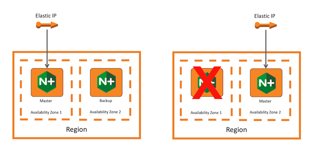 When two NGINX Plus nodes hosted in AWS share an elastic IP address, the address switches to the backup automatically when the master goes down, preserving high availability