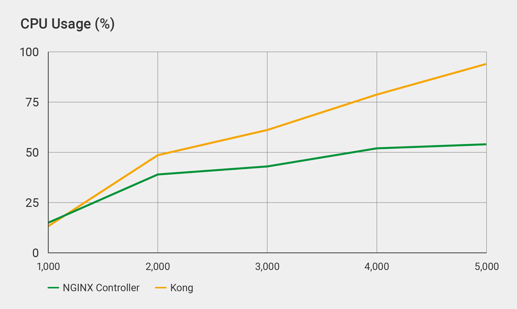 NGINX Controller API Management Module vs  Kong: Performance