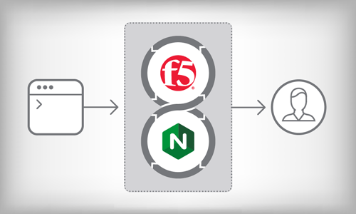 F5 and NGINX: Delivering Flexible, Secure, and Durable Applications from Code to Customer
