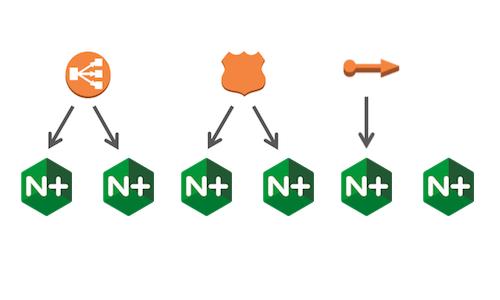 NGINX Plus High Availability on AWS