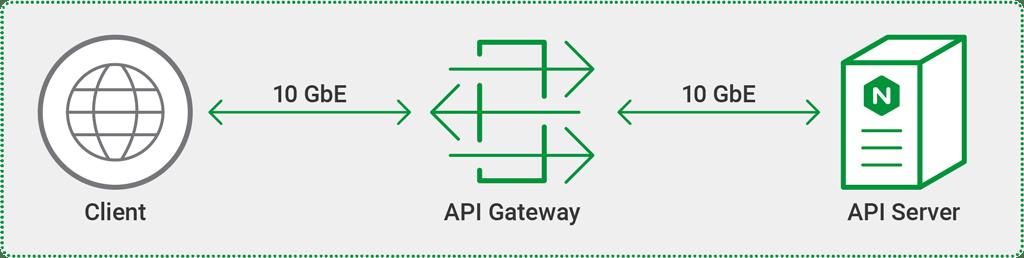 NGINX Controller API Management Module vs  Kong: Performance