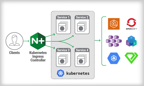 Announcing NGINX Ingress Controller for Kubernetes Release 1.5.0