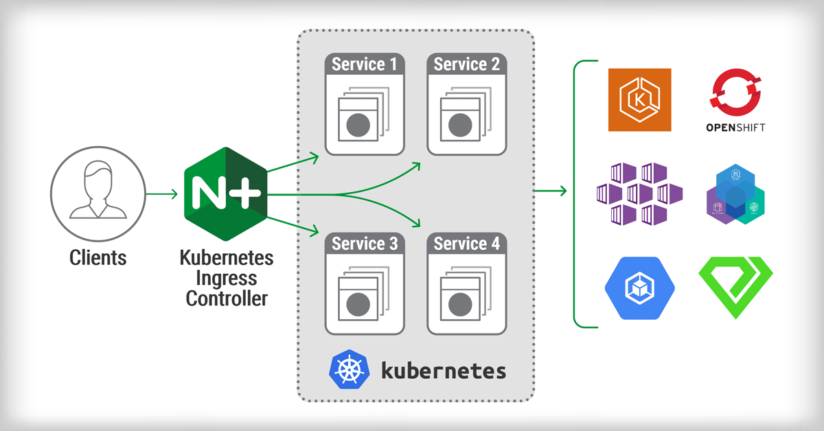 Announcing NGINX Ingress Controller for Kubernetes Release 1 5 0 - NGINX