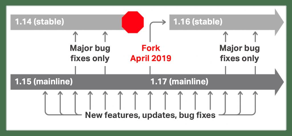 Introducing NGINX 1 16 and 1 17 - NGINX