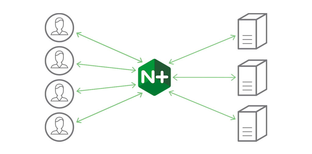 Load balancing with NGINX Plus