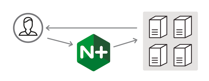 NGINX Plus supports Direct Server Return in its release r10, where servers reply directly to clients