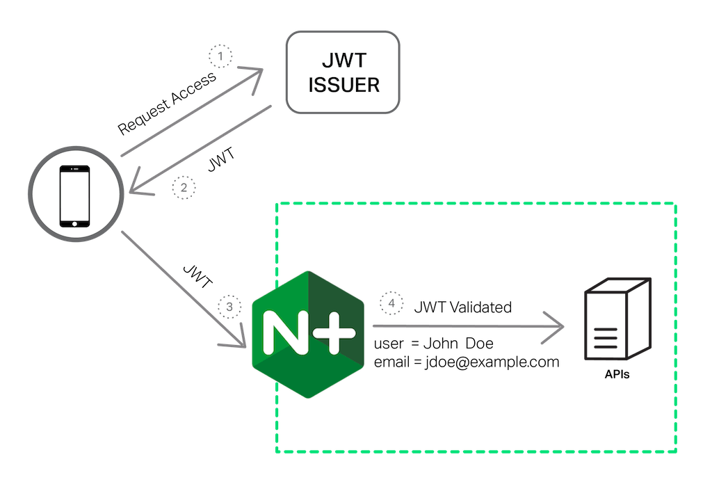 To provide authentication services for APIs, NGINX Plus R10 validates JWTs