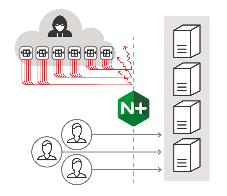The NGINX ModSecurity WAF protects your websites and applications from DDoS attacks