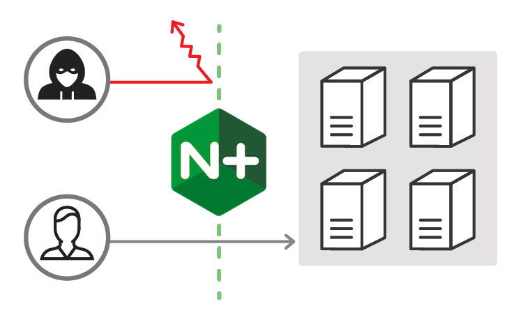 Protect your applications using the ModSecurity WAF included in the NGINX R10 release.