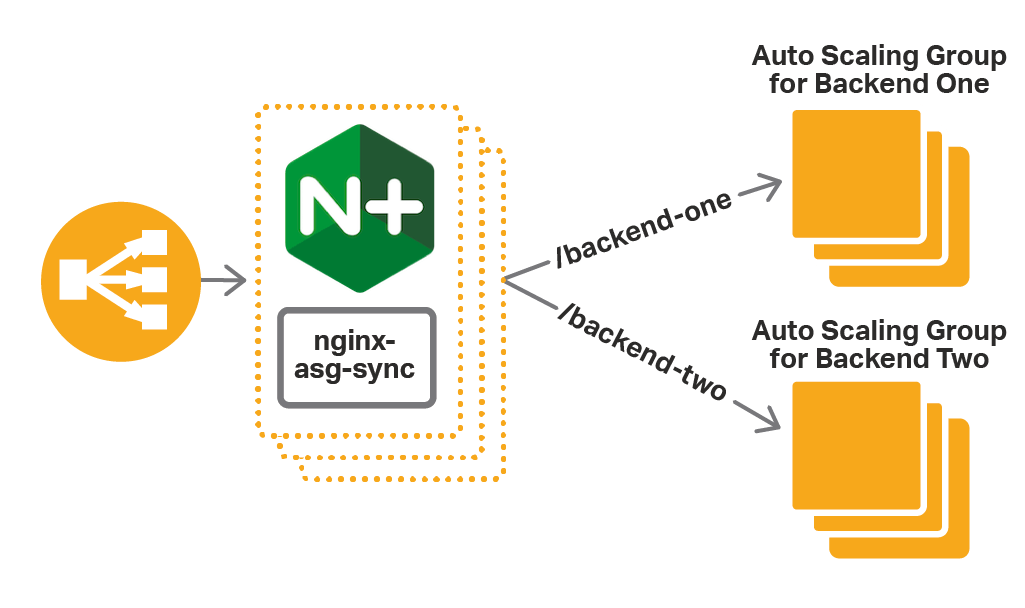 NGINX Plus Load Balancing for AWS Auto Scaling Groups
