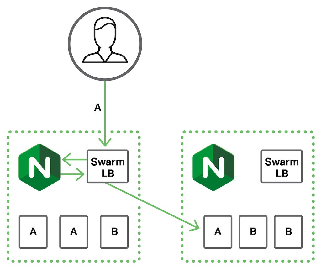 Load Balancing Containers with Docker Swarm and NGINX or NGINX Plus