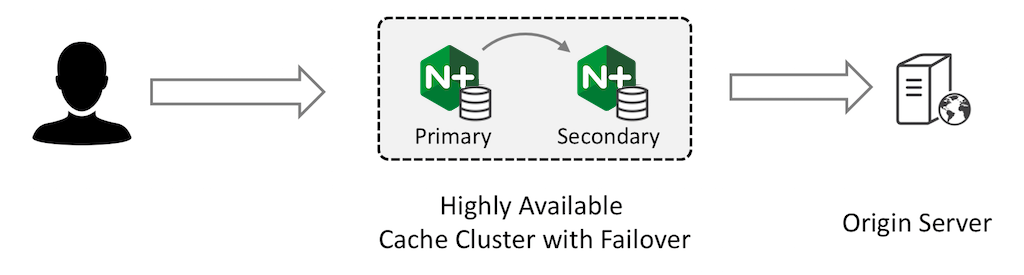 A cache cluster with a high-availability configuration for automatic failover between primary and secondary cache servers minimizes load on the origin server.