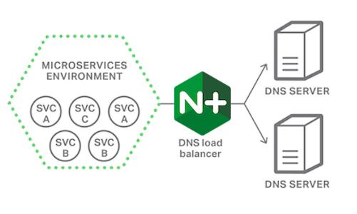 Load Balancing DNS Traffic with NGINX and NGINX Plus