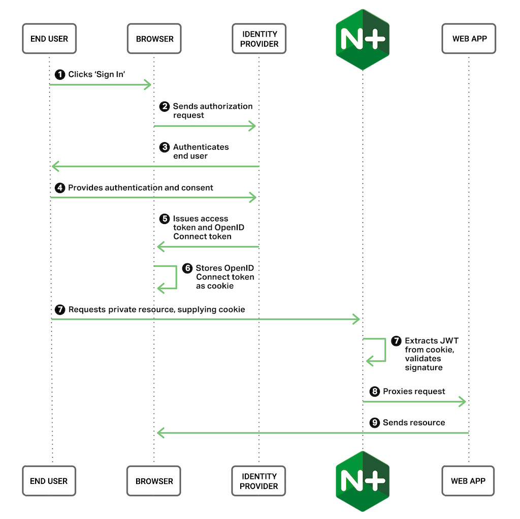 Using the NGINX Plus Ingress Controller for Kubernetes with