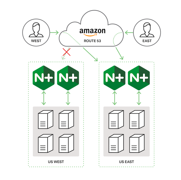 Diagram showing failover between AWS regions when Amazon Route 53 is configured for global server load balancing (GSLB) with NGINX Plus