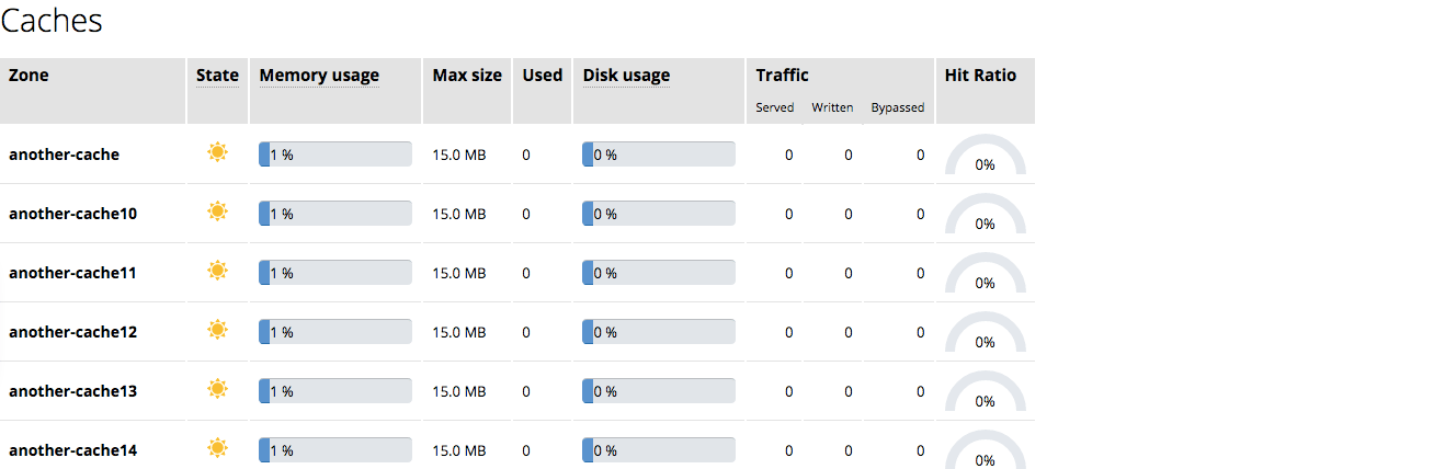 The 'Caches' tab in the NGINXPlus live activity monitoring dashboard provides information about cache readiness, fullness, and hit ratio