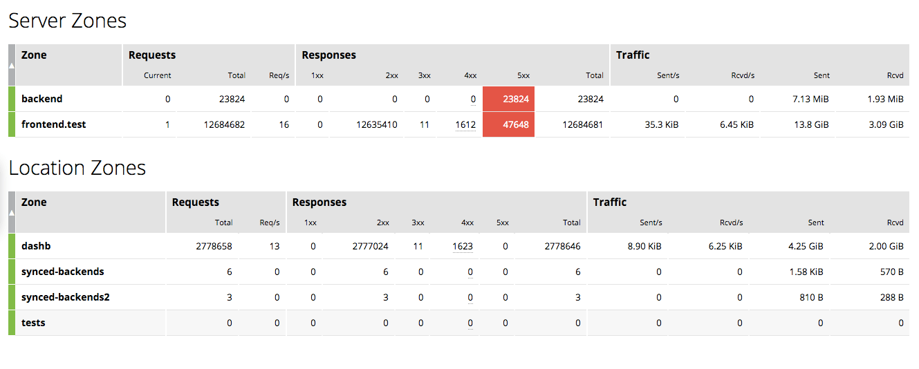 The 'HTTP zones' tab in the NGINXPlus live activity monitoring dashboard displays information about NGINXPlus' interaction with clients