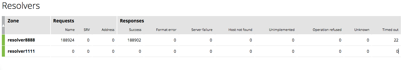 The 'Resolvers' tab in the NGINXPlus live activity monitoring dashboard provides information about cache readiness, fullness, and hit ratio