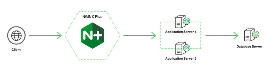 NGINXPlus as a load balancer between clients and the application tier in an Oracle E-Business Suite deployment