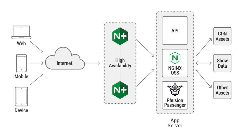 Modern Server Architecture simplified with NGINX Infographic