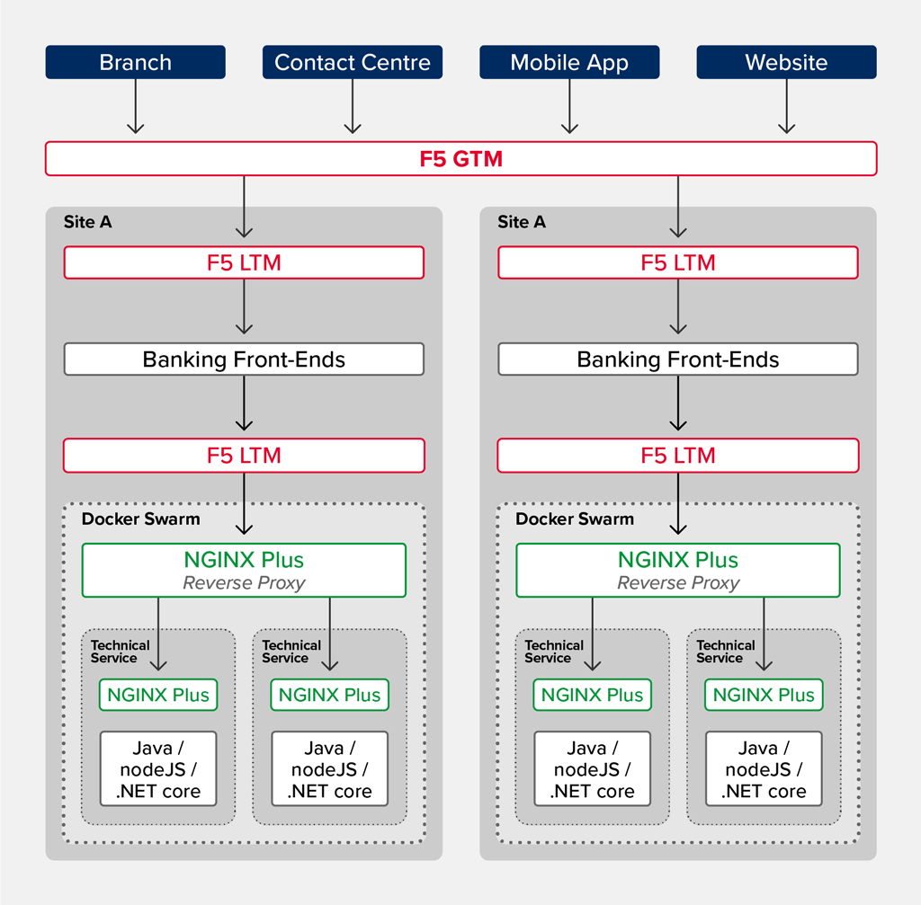 banking microservices architecture diagram using NGINX
