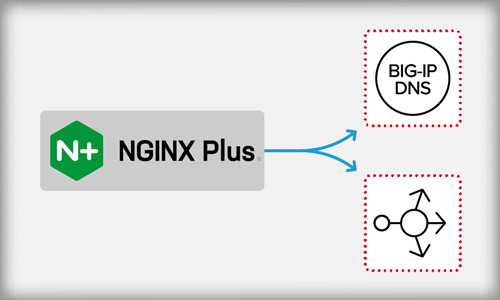 Just One POST: Enabling Declarative DNS with F5 and the NGINX JavaScript Module