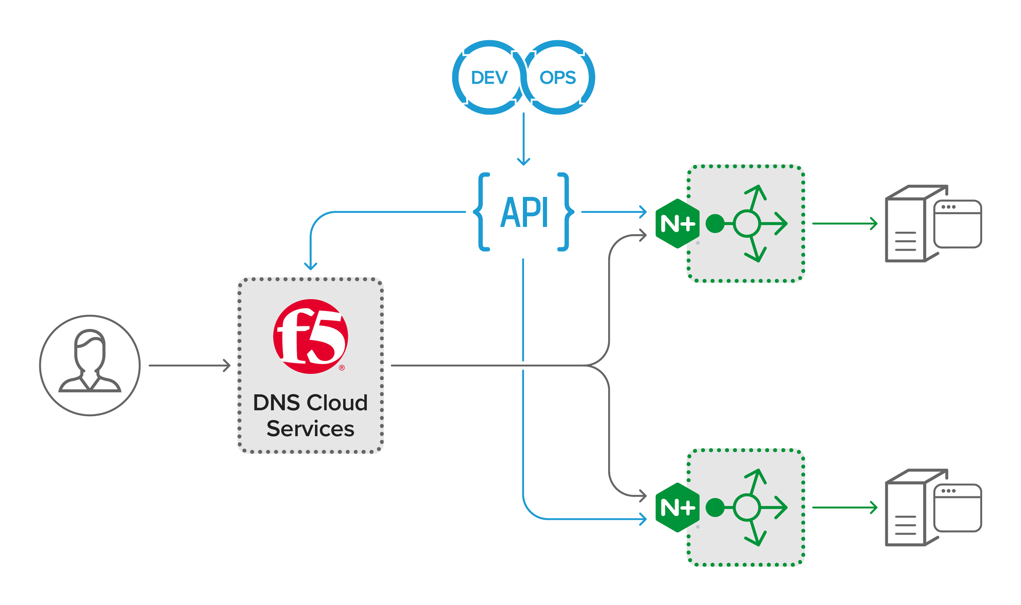 F5-DNS-Cloud-Services_topology