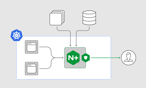 Securing Your Apps in Kubernetes with NGINX App Protect