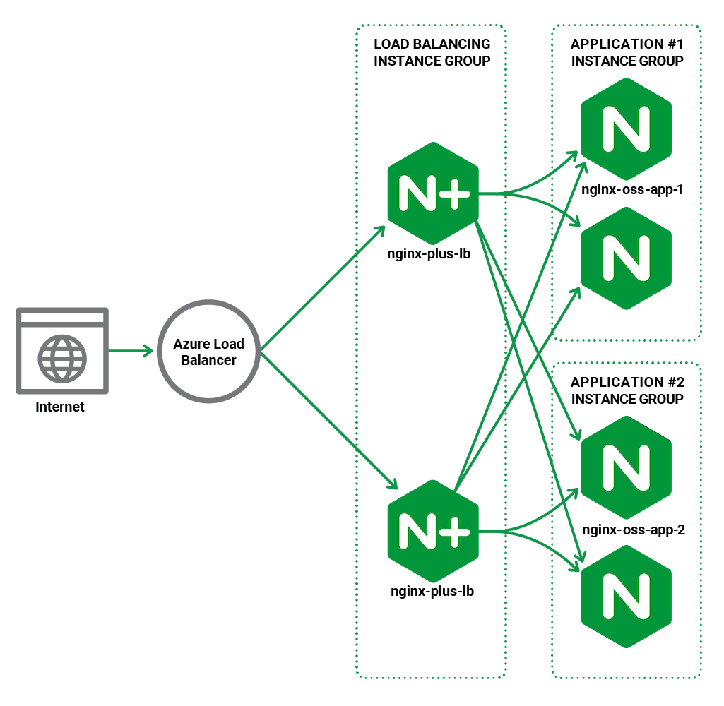 Topology diagram for high availability deployment of NGINX Plus in Azure