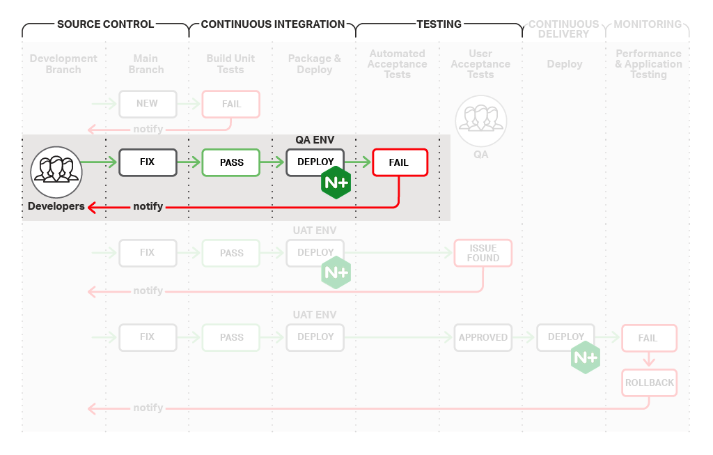 In the continuous integration stage of the CI/CD process, code committed to the main branch undergoes build unit tests