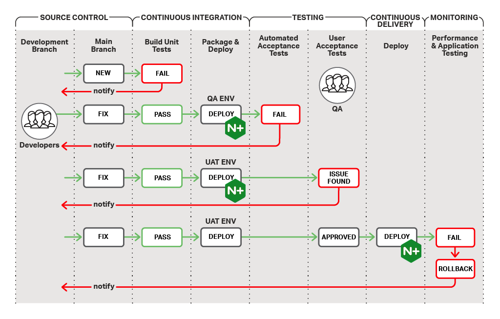 The continuous integration/continuous delivery process includes five stages: source control, CI, testing, CD, and monitoring
