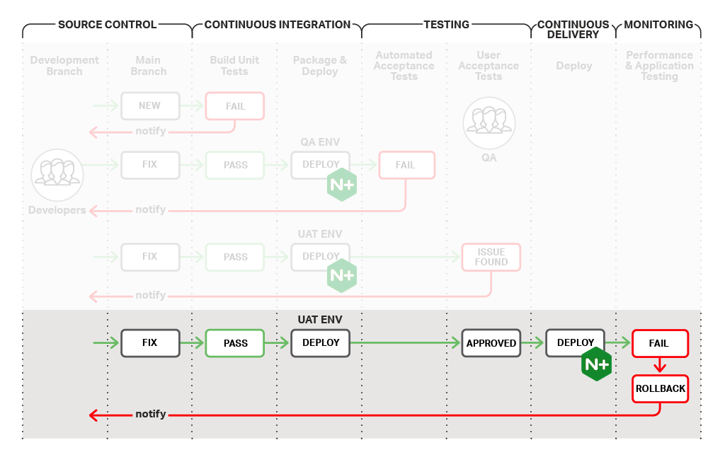 In the final stage of the continuous integration/continuous delivery process, newly deployed code continues to be tested and monitored in the field