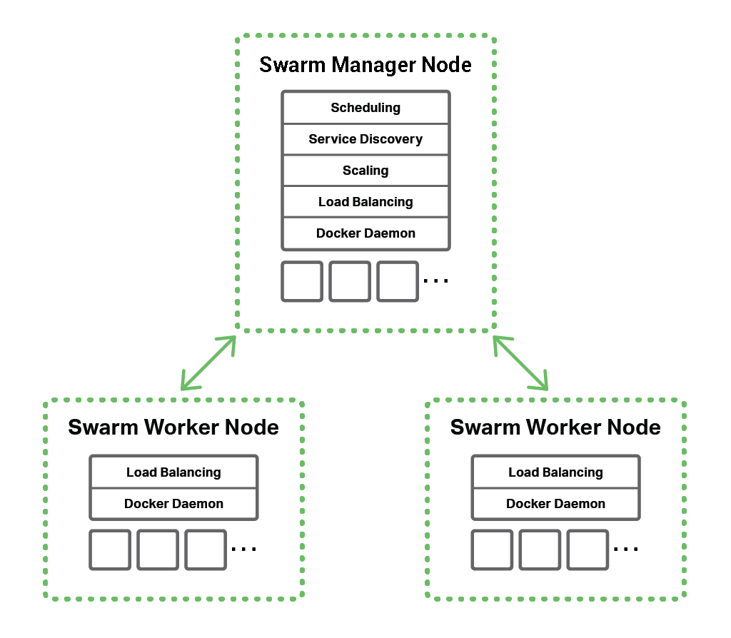 The topology for Docker load balancing, with a Swarm manager node and two Swarm worker nodes